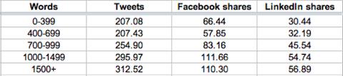 Condivisioni sui social ottenute in base alle lunghezza del contenuto
