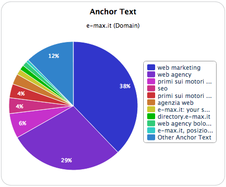 Anchor text di e-max.it in Majestic SEO
