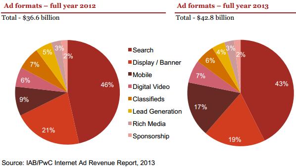 Quote percentuali per formato pubblicitario in USA, 2012 vs 2013