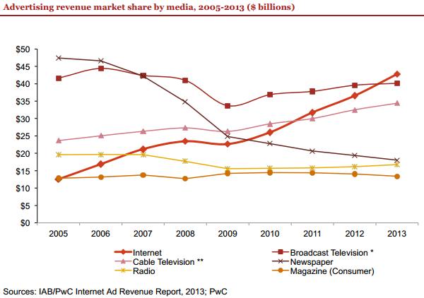 Fatturato pubblicitario USA per singolo settore, dal 2005 al 2013
