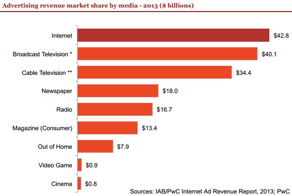 Fatturato pubblicitario USA nel 2013, per singolo settore