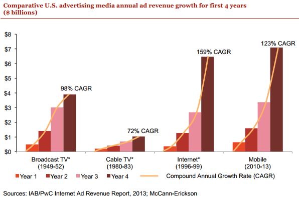 I settori pubblicitari a crescita più rapida negli USA