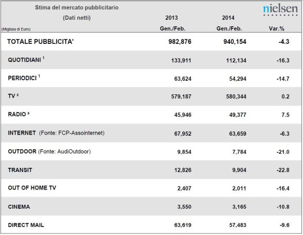 Stima del mercato pubblicitario secondo Nielsen, Gen-Feb 2013 vs Gen-Feb 2014