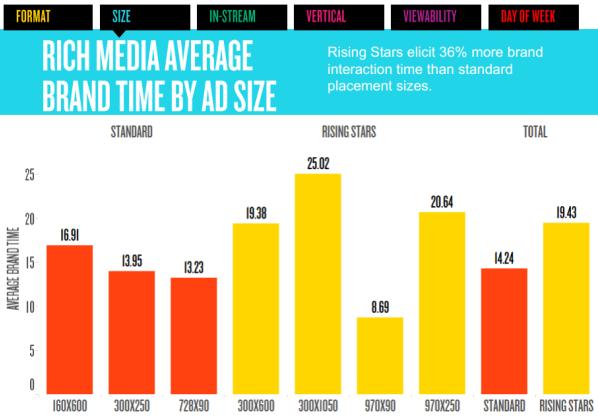 Aumento del tempo medio di interazione col brand sui formati IAB Rising Stars