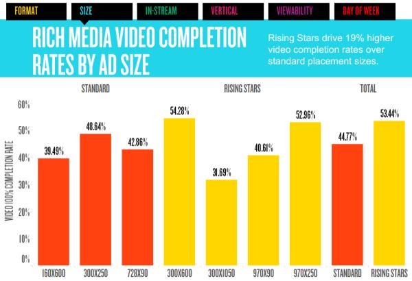 Aumento della percentuale di completamento dei video sui formati IAB Rising Stars