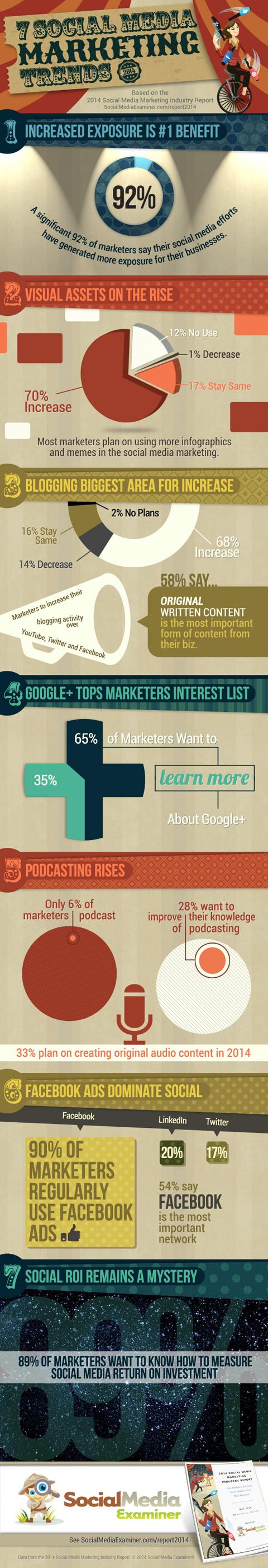 I 7 trend del Social Media Marketing per il 2014