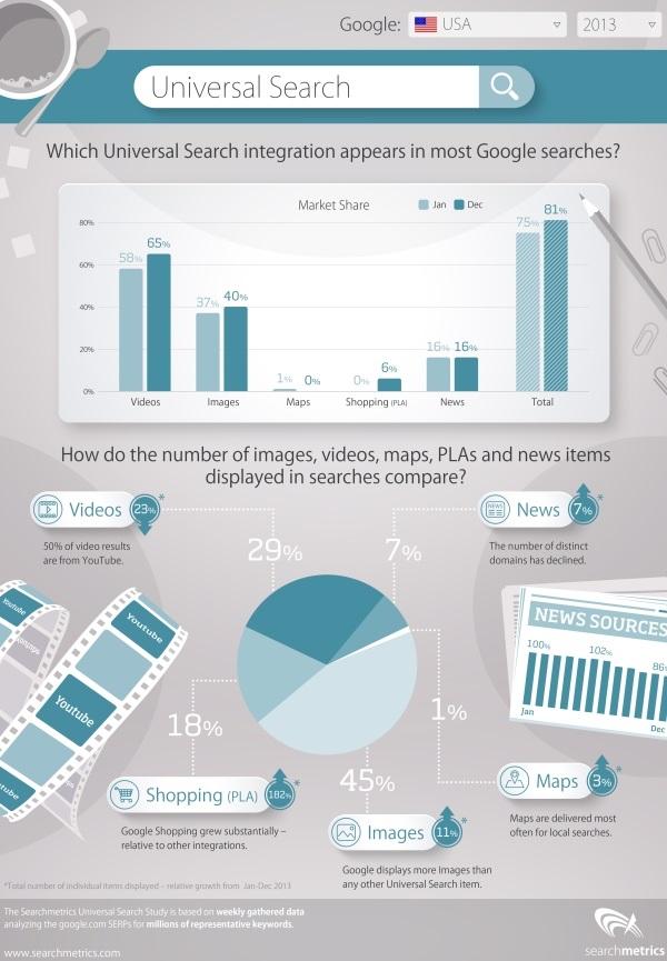 Infografica della ricerca su Google Universal Search nel 2013 di Searchmetrics