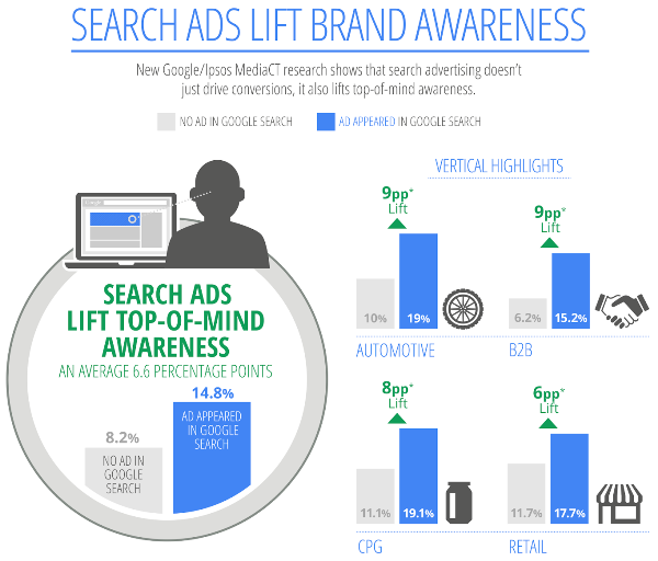 I search ads migliarano la brand awareness