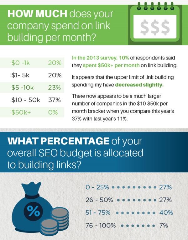 Il budget destinato alla Link Building