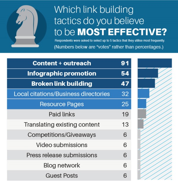 Cosa funziona meglio nella Link Building