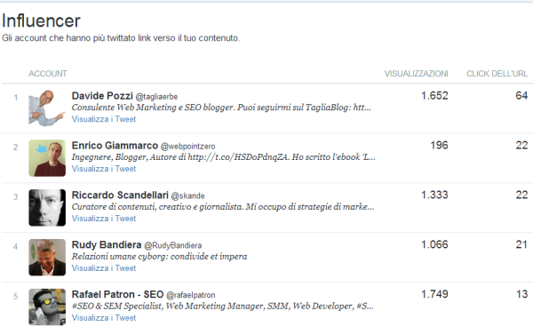 Gli influencer di Twitter Analytics