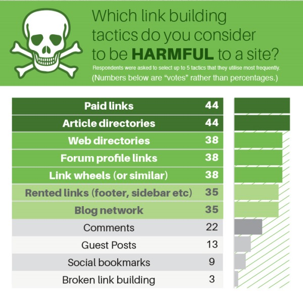 Cosa è dannoso nella Link Building