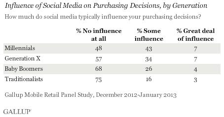 Influenza dei social media nelle decisioni d'acquisto, in base all'età