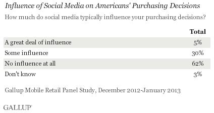 Influenza dei social media nelle decisioni d'acquisto