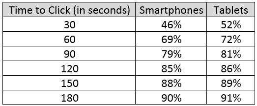 Time to Click, per smartphone e tablet