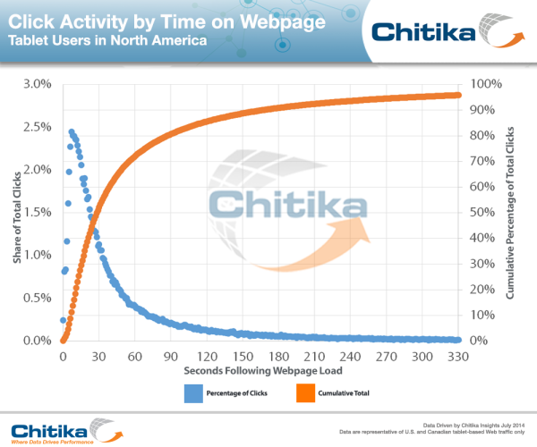 Time to Click, per tablet