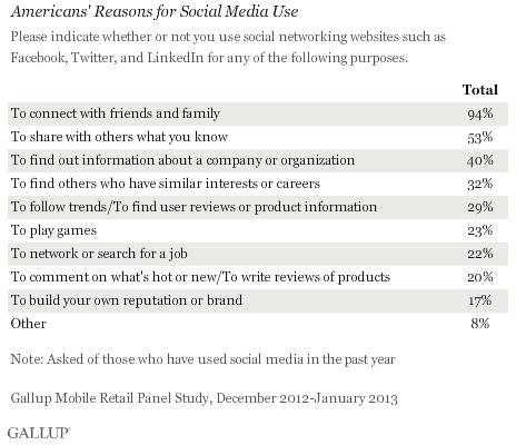 Perché gli americani usano i social media