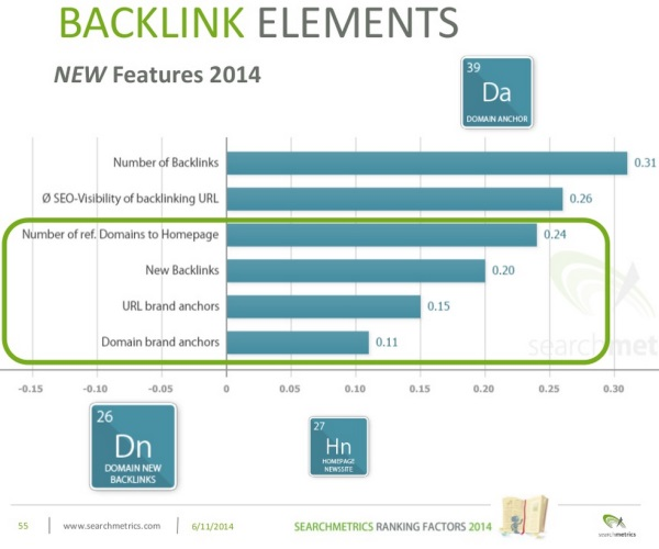 Backlink Elements 2014 vs 2013