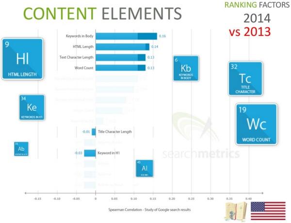 Content Elements 2014 vs 2013