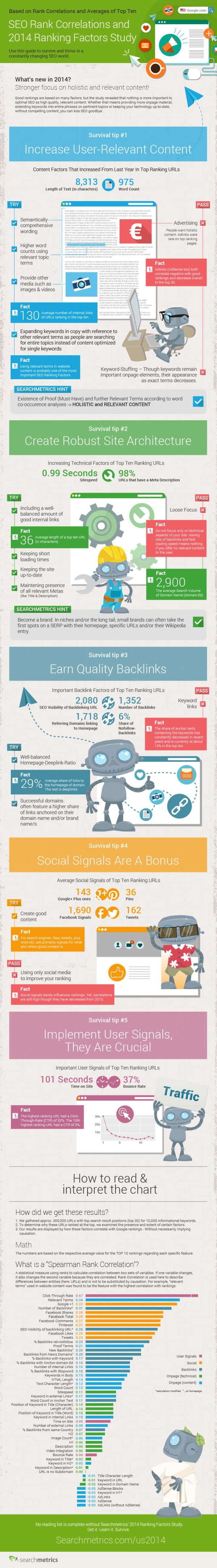 Infografica dei Searchmetrics Ranking Factors 2014