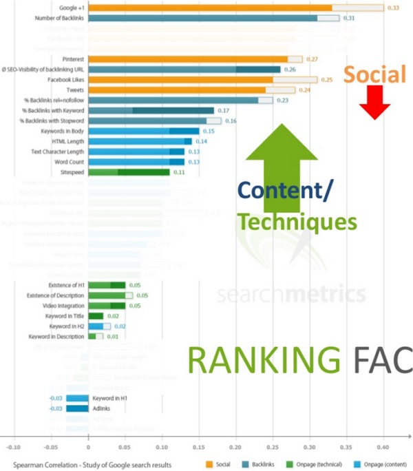 Ranking Factors 2014 vs 2013