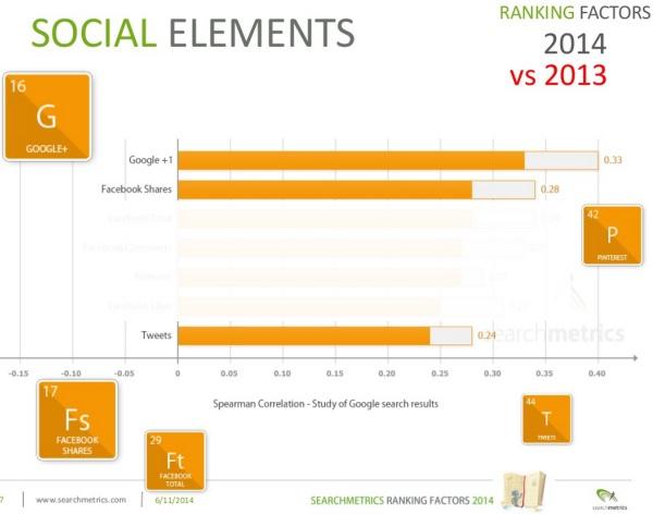 Social Elements 2014 vs 2013