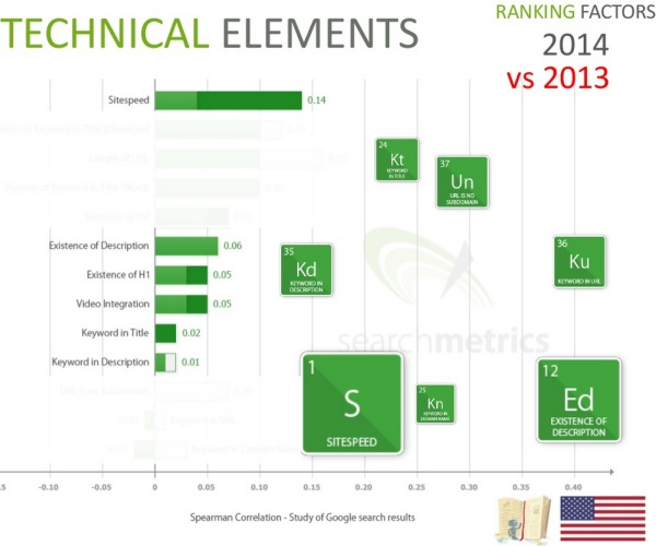 Technical Elements 2014 vs 2013