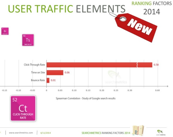 User Traffic Elements 2014 vs 2013