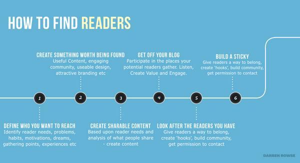 Come trovare lettori