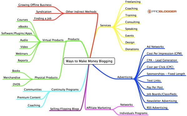 Mappa di Monetizzazione di un Blog