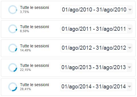 Percentuale di accessi via mobile al TagliaBlog, dal 2010 al 2014