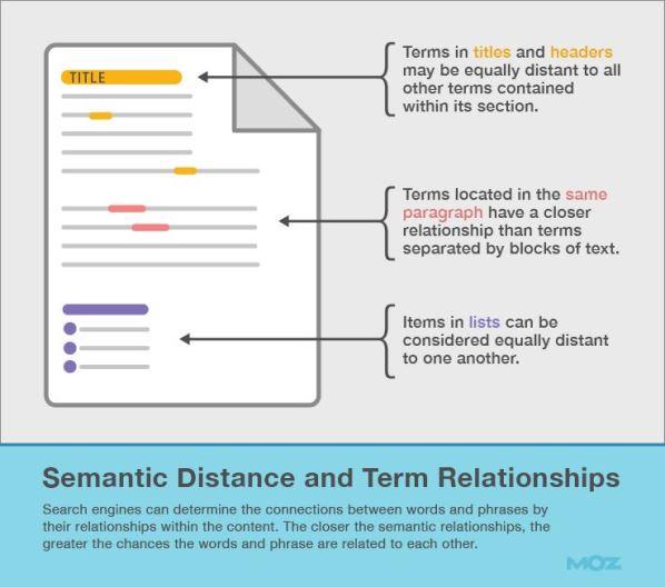 Distanza Semantica e Relazioni fra Termini