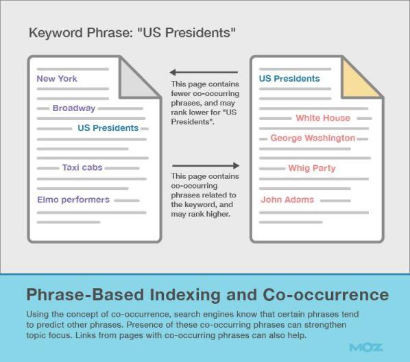 Co-Occorrenze e Indicizzazione Basata sulle Frasi