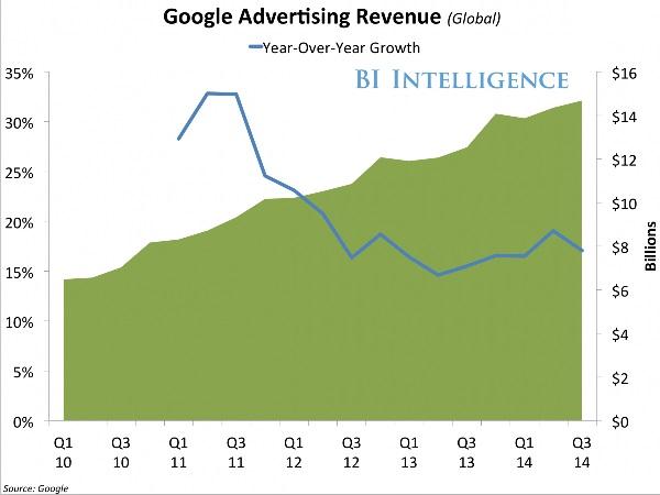 Google Advertising Revenue