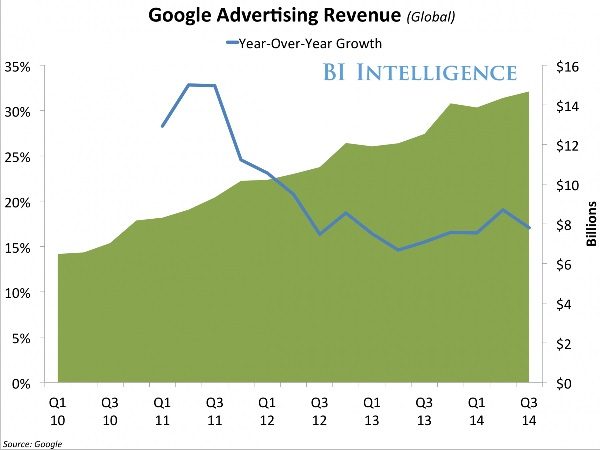 Google Advertising Revenue