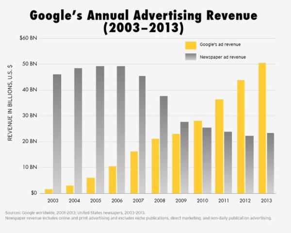 Le revenue pubblicitarie di Google paragonate a quelle dei giornali