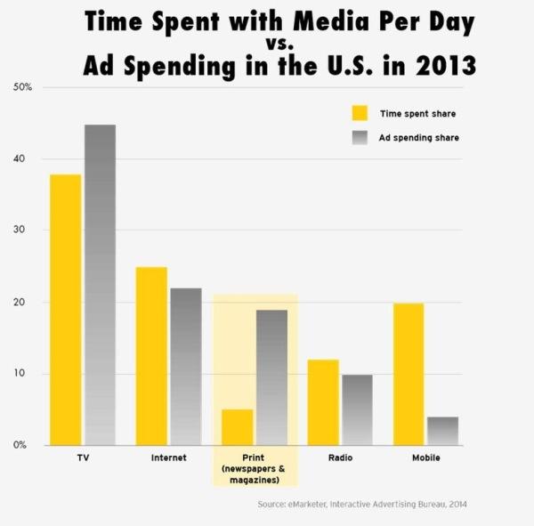 Tempo speso sui media rispetto alle revenue pubblicitarie