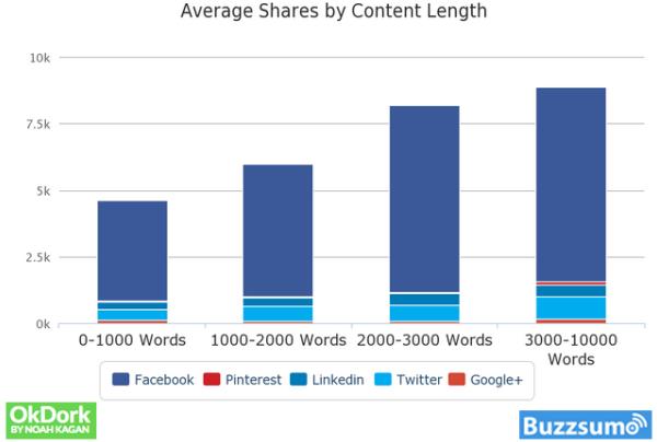 Condivisioni in base alla lunghezza del contenuto
