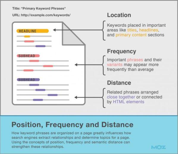 Posizione, Frequenza e Distanza