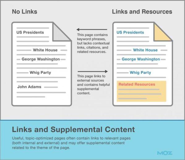 Link e Contenuti Supplementari