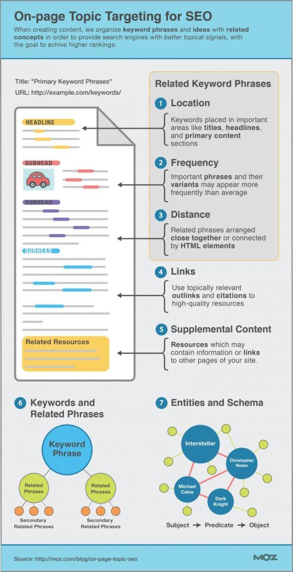 Gli Elementi di una Pagina Ottimizzata