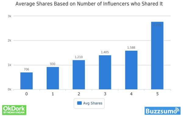 Condivisioni generate dagli influencer