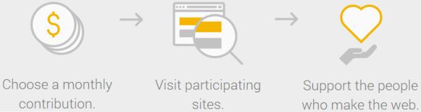 Come funziona Contributor by Google