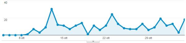 Numero delle ricerche effettuate all'interno del TagliaBlog