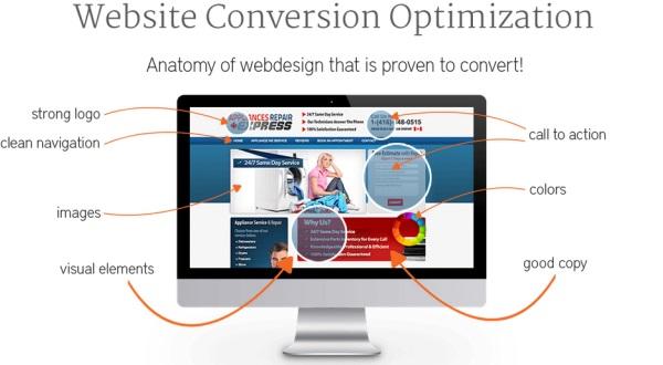 Ottimizzare un sito per le conversioni