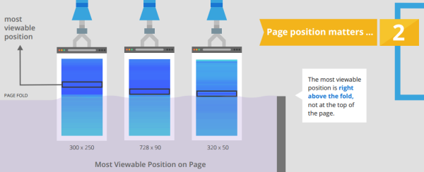 L'importanza della posizione del banner sulla pagina