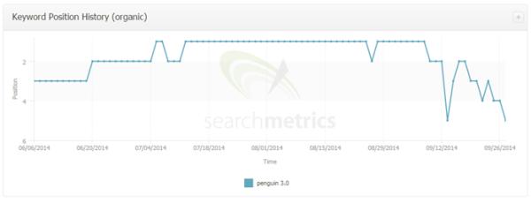 Calo di ranking rilevato su Searchmetrics