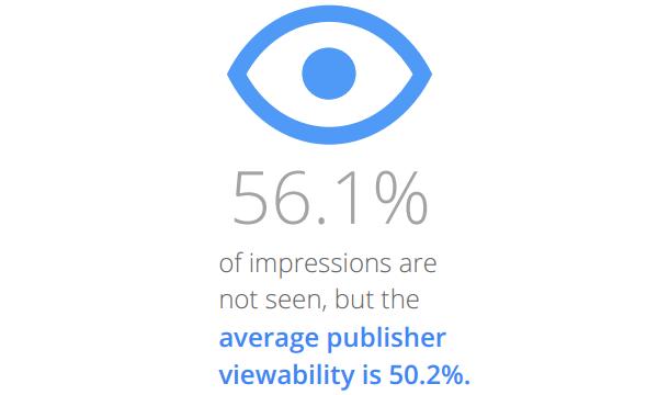 Il 56,1% delle impression non vengono visualizzate