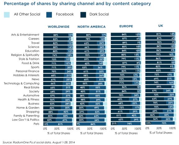 Percentuale di condivisioni su Dark Social