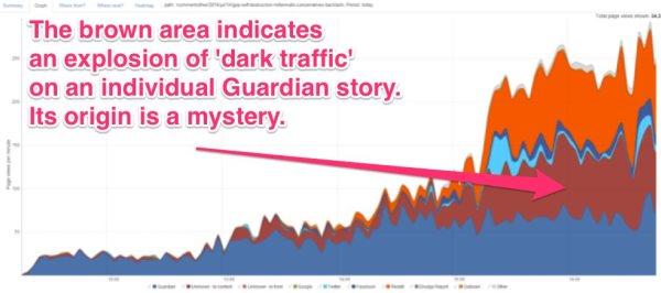 Il Dark Social su The Guardian